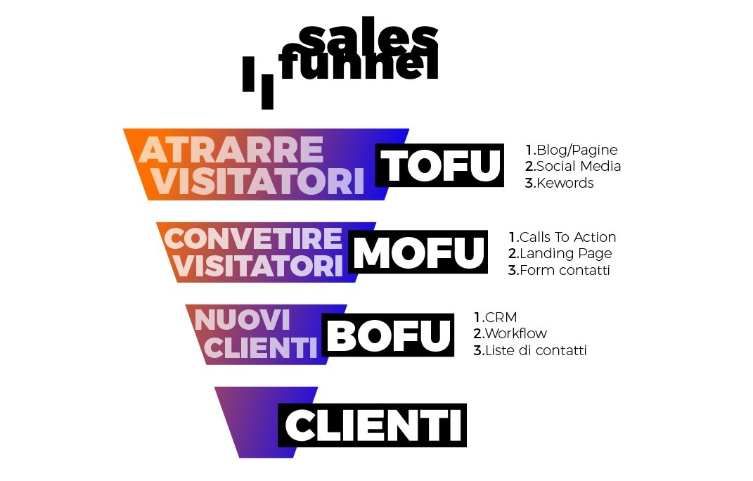 lead generation funnel bofu mofu tofu wireup web agency